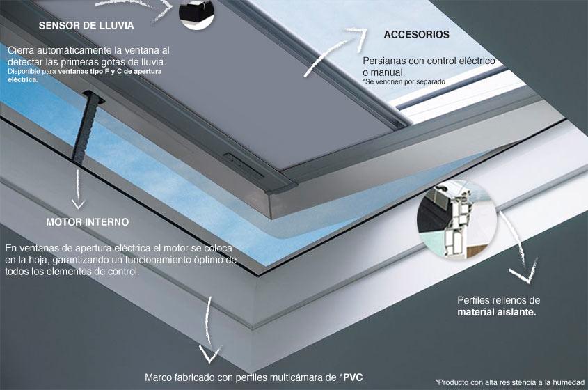 Características de las ventanas para cubiertas planas tipo C y tipo ...